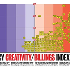 Countdown to Campaign Brief Agency of the Year Plus Hot+Cold Chart