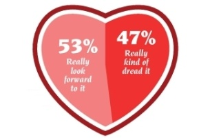 What Do Women Really Want On Valentine's ...