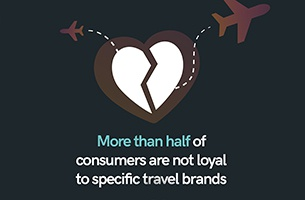 Travel Brands in Trust Crisis Thanks to Fickle Holidaymakers
