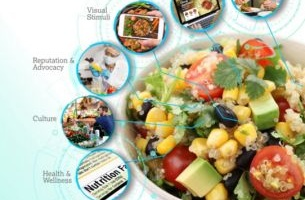 MSLGROUP Defines Six Communication Drivers for the Food & Beverage Industry