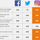 MediaCom Study Shows Facebook on the Fringe as Teens Show Their 'True Self' on Instagram