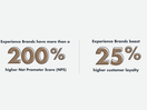 Report Reveals Half of All Consumers Skeptical About Brand Promises and Demand Proof