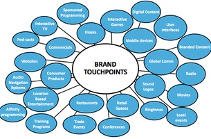 How Does Your Brand Sound to Your Consumer?