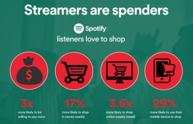 Tis the Season for Music Streaming as Spotify Offers Festive