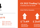 S4capital Grows One-Third like-for-like in the First Quarter of 2021