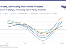 UK Ad Spend to Recover Faster Than Key International Markets in 2021