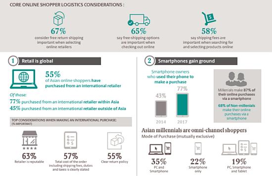 New Survey Reveals Asian Consumer Shopping Habits | LBBOnline