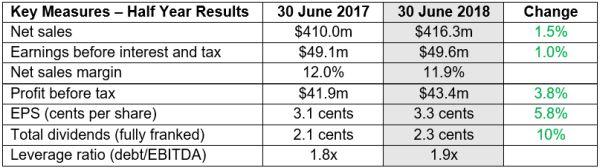 WPP AUNZ Announces 2018 Half Year Results | LBBOnline