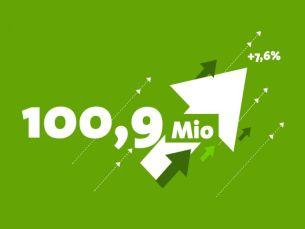 The Plan.Net Group Achieves €100 Million Revenue Milestone