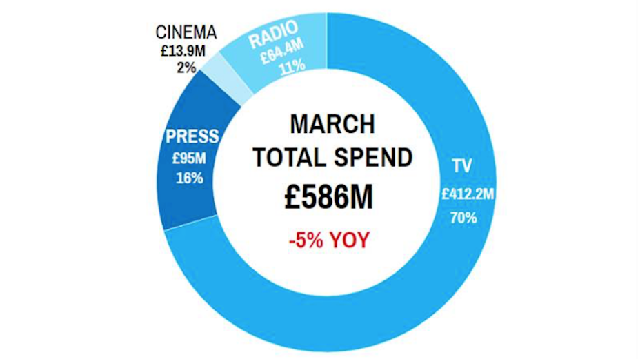 Nielsen Releases Latest Traditional Advertising Spend Figures in the UK for March 2020