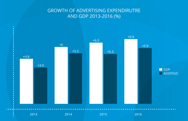 Digital Advertising Technology to Drive 5-6% Annual Adspend Growth