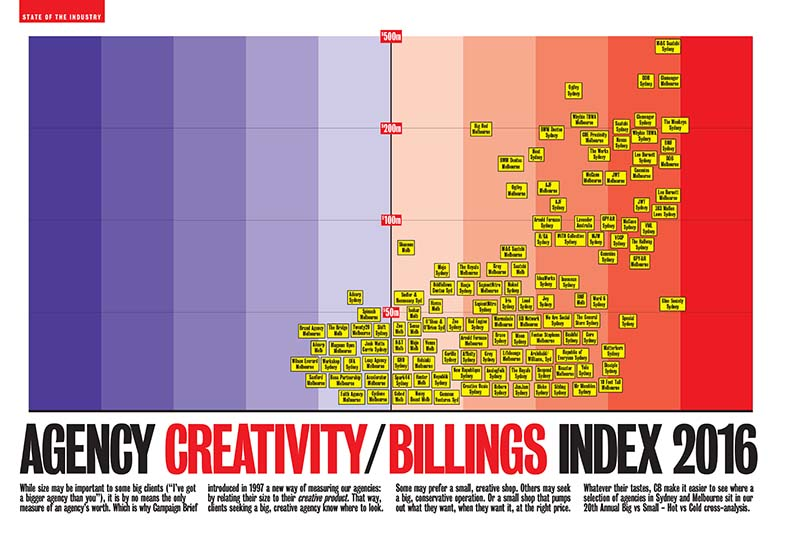 Request your FREE PDF of the Campaign Brief Hot+Cold Chart for Australia and New Zealand