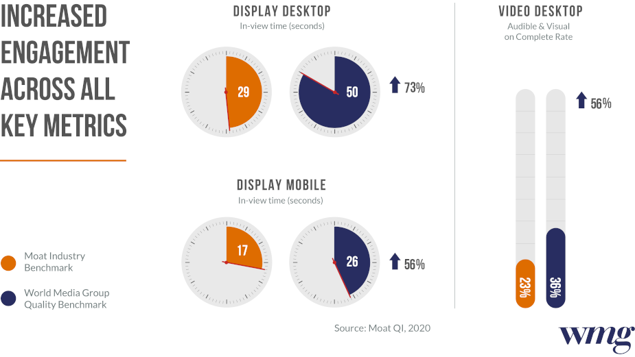 Moat Analysis Shows Trusted Media Delivers Increased Engagement and Viewability for Advertisers During Covid-19
