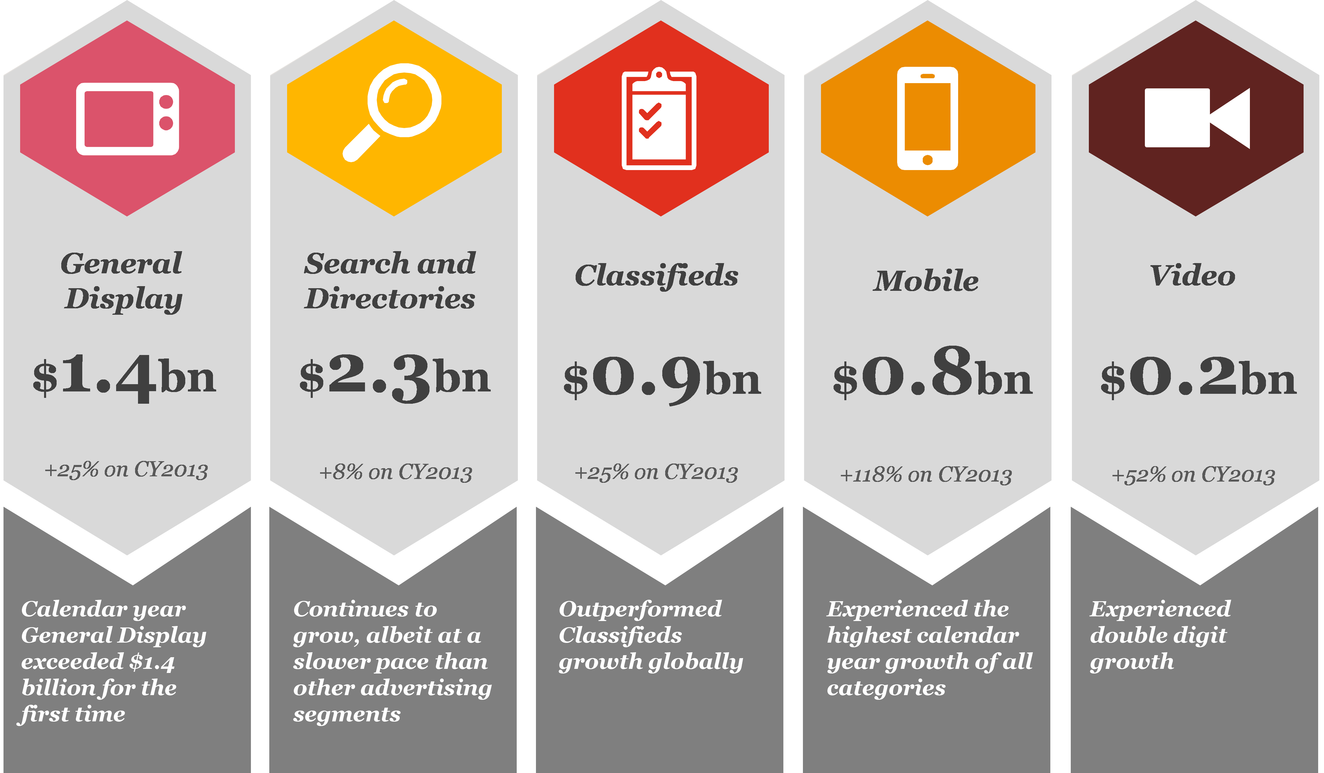 Mobile and Video Advertising Continue to Surge