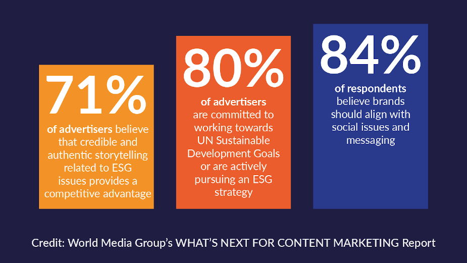 Brands Increase Focus on 'Social Good' After the Pandemic Finds World Media Group Survey