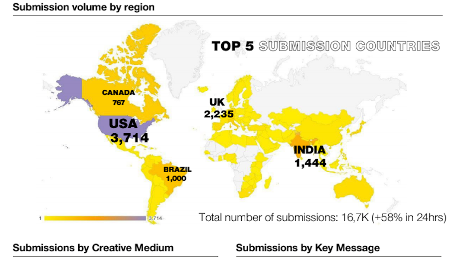 Creative Content Flows in From Around the World in Response to UN's Covid-19 Brief