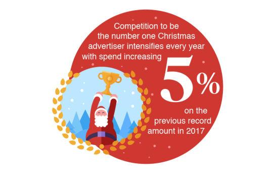 Advertisers to Spend £6.4 Billion During Christmas Season