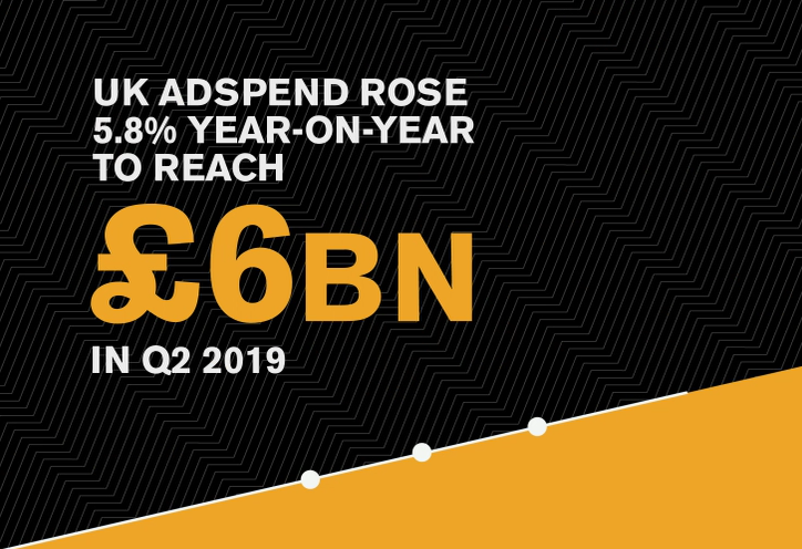UK Advertising Spend Reaches Record Level in Q2 2019
