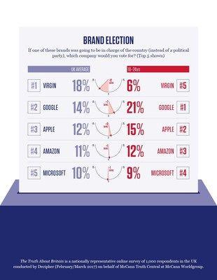 McCann Worldgroup UK Wonders What if Brands Ran Britain?