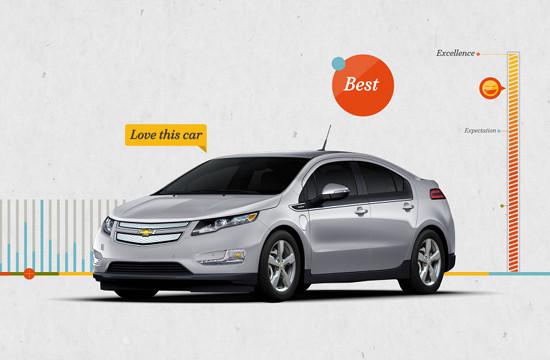 Gentleman Scholar's Online Chevrolet Campaign