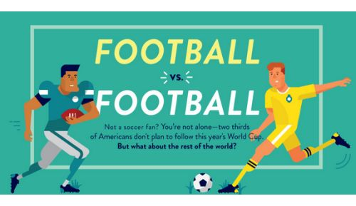 Beutler Ink Labs Division Compares the World Cup to the Superbowl