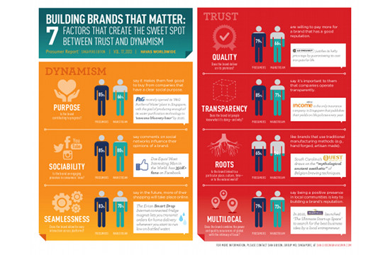 Building Brands that Matter: The Sweet Spot Between Trust and Dynamism