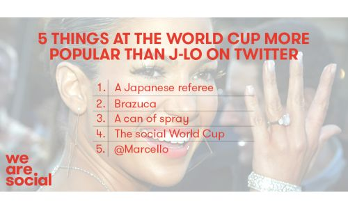 Can You Guess 5 Things More Popular than J-Lo This World Cup?