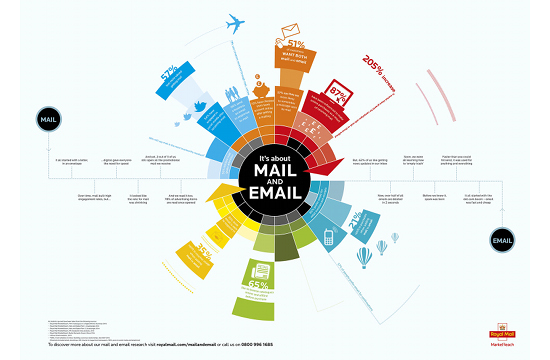 Email & Mail Can Work Together for Businesses According to Royal Mail