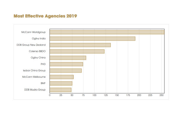 McCann Melbourne Ranked #8 Asia-Pacific Agency in Global Effie Effectiveness Index