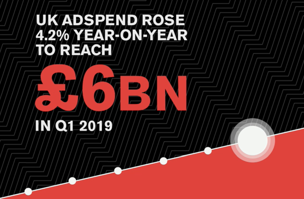 UK Ad Spend Hits £6bn in Q1 2019