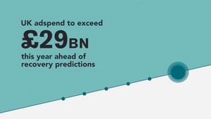 UK Ad Spend to Exceed £29bn This Year with Increased Recovery Predictions