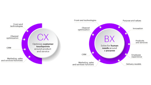 Accenture Interactive Releases New Report 'The Business of Experience'